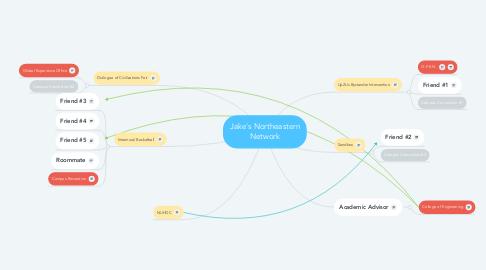 Mind Map: Jake's Northeastern Network