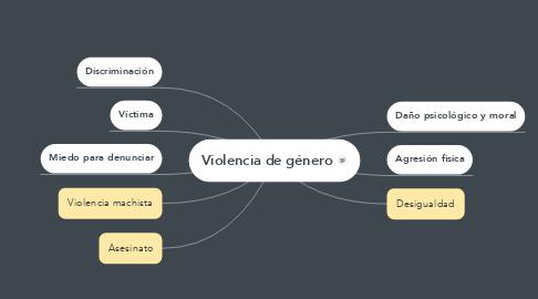 Mind Map: Violencia de género