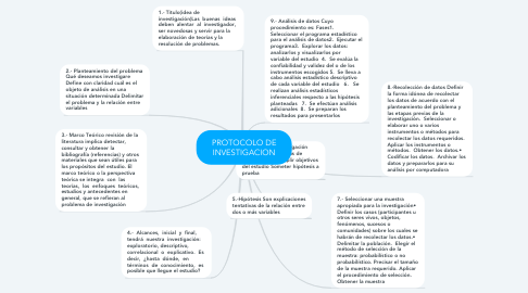 Mind Map: PROTOCOLO DE INVESTIGACION