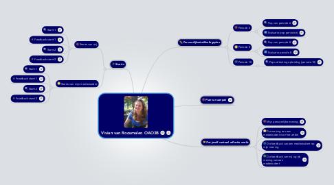 Mind Map: Vivian van Roosmalen OAO3B