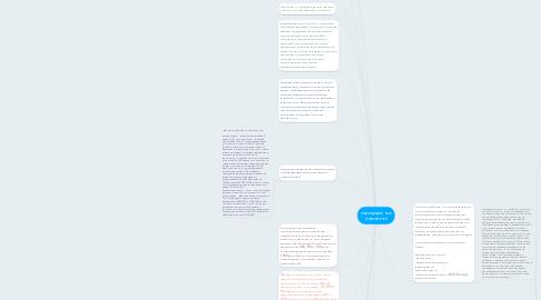 Mind Map: периферийные устройства