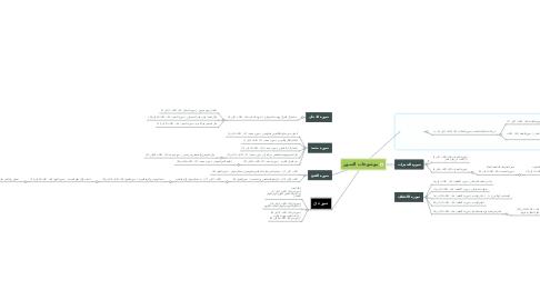Mind Map: موضوعات السور