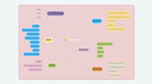 Mind Map: E-Lernning