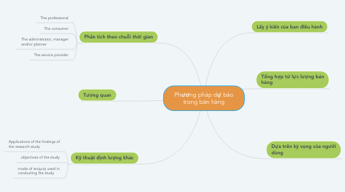 Mind Map: Chapter 1: Research: A Way of Thinking