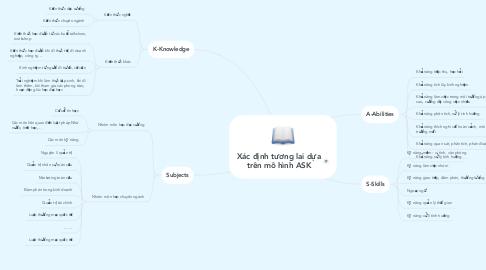 Mind Map: Xác định tương lai dựa trên mô hình ASK