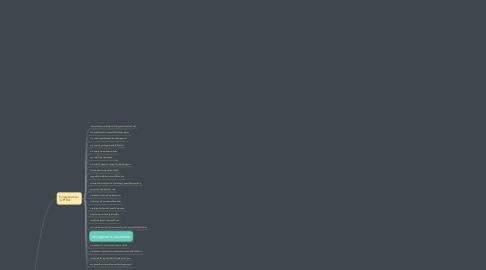 Mind Map: Intégration Commandes Externes