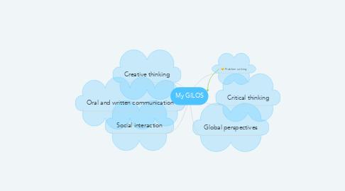 Mind Map: My GILOS