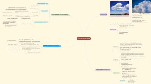 Mind Map: กระบวนการการเกิดเมฆ