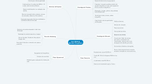 Mind Map: Click Especial  (Estúdio Fotográfico)