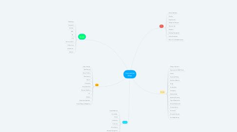 Mind Map: Innovation Map