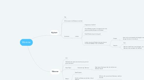 Mind Map: Warenar