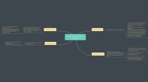 Mind Map: Kinds of Threats and It's Safeguards