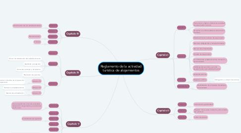 Mind Map: Reglamento de la actividad turística de alojamientos