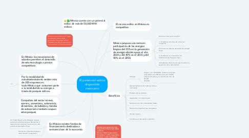 Mind Map: El potencial eólico disponible mexicano