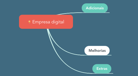 Mind Map: Empresa digital