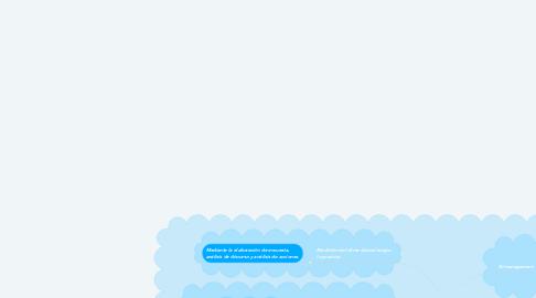 Mind Map: Que es management y clima organizacional
