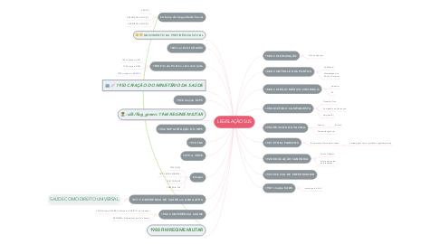 Mind Map: LEGISLAÇÃO SUS