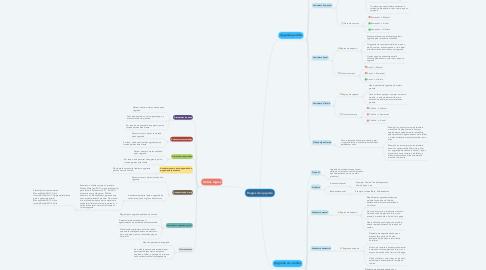 Mind Map: Regras de upgrade