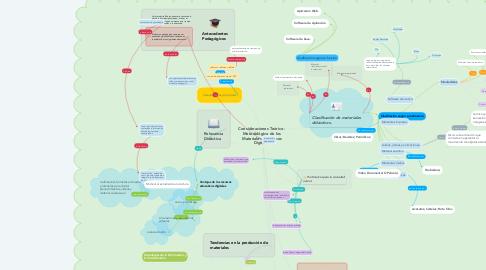 Mind Map: Consideraciones Teórico - Metodológico de los Materiales Didácticos Digitales
