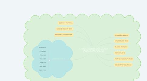 Mind Map: DIMENSIONES DEL CLIMA ORGANIZACIONAL