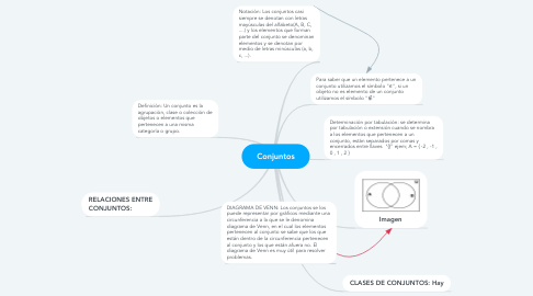 Mind Map: Conjuntos