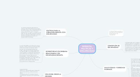 Mind Map: INFANCIA, POLÍTICAS Y DISCAPACIDAD