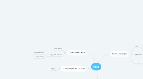 Mind Map: Borja