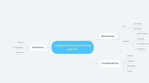 Mind Map: Componentes electrónicos pasivos