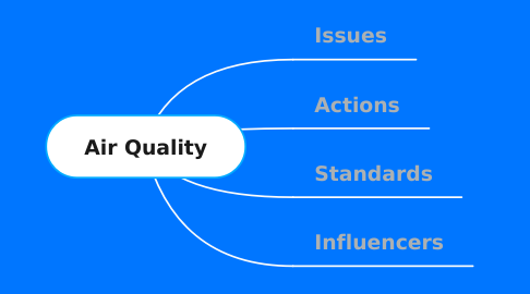 Mind Map: Air Quality