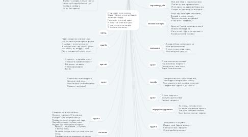 "Mind Map: Значение слова ""крест"" в поэзии А.А. Блока"
