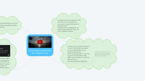 Mind Map: Características Generales de la Región Costa