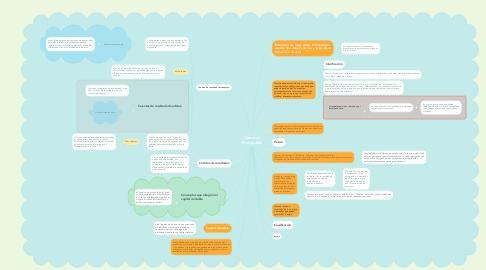 Mind Map: Cuentas Principales