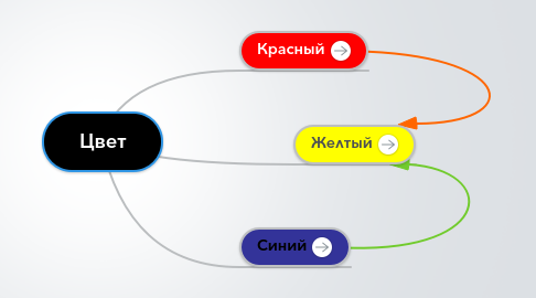 Mind Map: Цвет