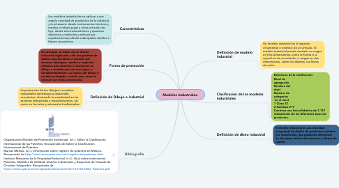 Mind Map: Modelos Industriales.