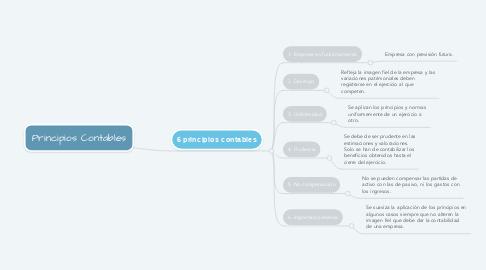 Mind Map: Principios Contables