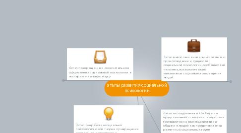 Mind Map: этапы развития социальной психологии