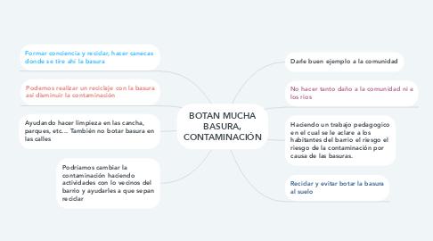 Mind Map: BOTAN MUCHA BASURA, CONTAMINACIÓN