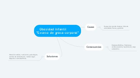 "Mind Map: Obesidad Infantil         ""Exceso de grasa corporal"""