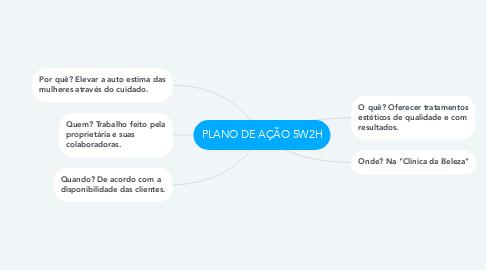 Mind Map: PLANO DE AÇÃO 5W2H