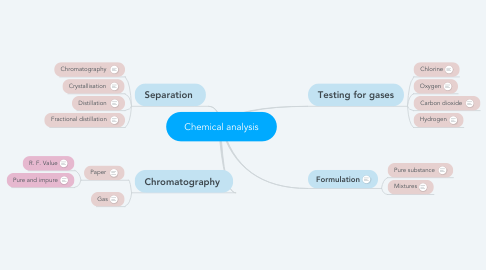 Mind Map: Chemical analysis