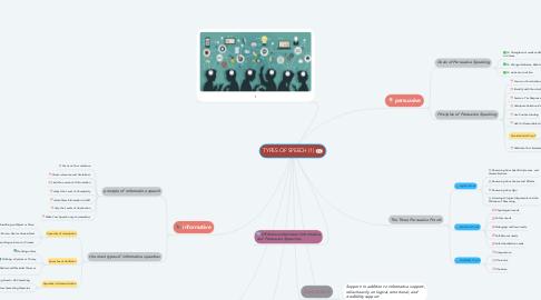 Mind Map: TYPES OF SPEECH (1)
