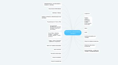Mind Map: POLÍTICAS E PROGRAMAS TURISMO