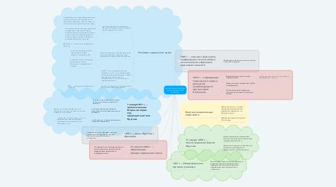 Mind Map: Государственно-правовое развитие Германии в XIII-XIX вв.