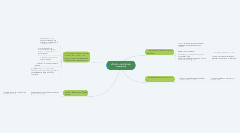 Mind Map: Medidas Estadísticas Bivariantes