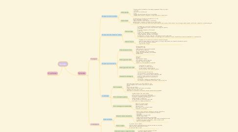 Mind Map: Quistes.