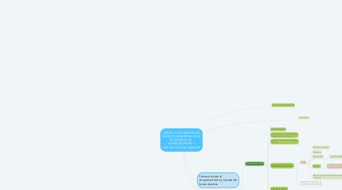 Mind Map: ANEXO AL PROGRAMA DE MANEJO AMBIENTAL PARA EL MANEJO DE  FAUNA SILVESTRE Y PROTECCIÓN DE HÁBITATS