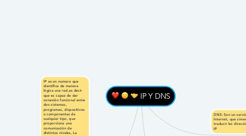 Mind Map: IP Y DNS