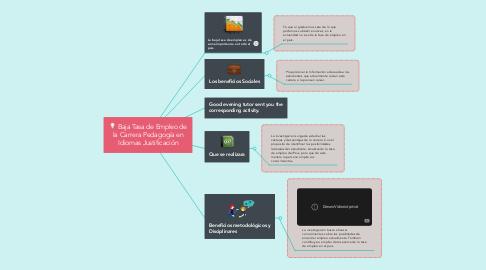 Mind Map: Baja Tasa de Empleo de la Carrera Pedagogía en Idiomas Justificación