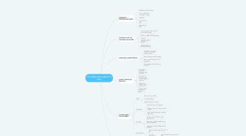 Mind Map: SISTEMAS INALAMBRICOS PMP