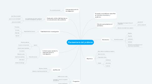 Mind Map: Planteamiento del problema